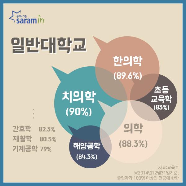 (37)사람인_취업률높은학과_160121_03.png