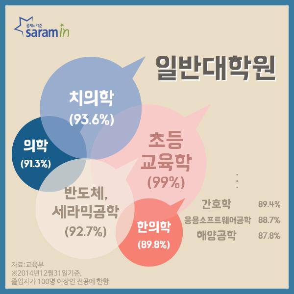 (37)사람인_취업률높은학과_160121_04.png