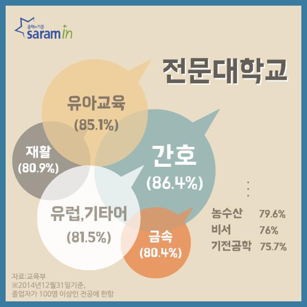 (37)사람인_취업률높은학과_160121_02.png