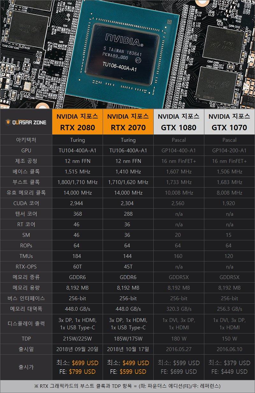 RTX 2070 성능도 모두 공개됐다! vs GTX 1080, 20종 게임 성능 테스트