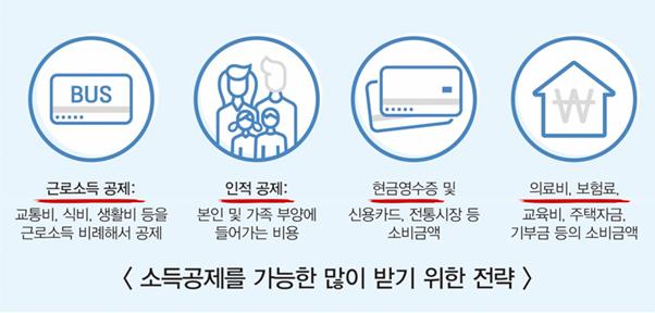 [절세미인] ③ 소비편-신용카드 上 3 2