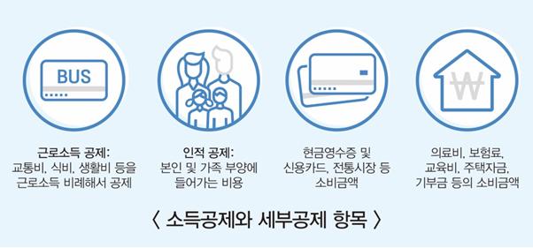 [절세미인] ① 기본편-연말정산이란? 上 1 2
