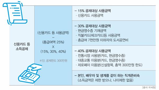 [절세미인] ③ 소비편-신용카드 上 3 3