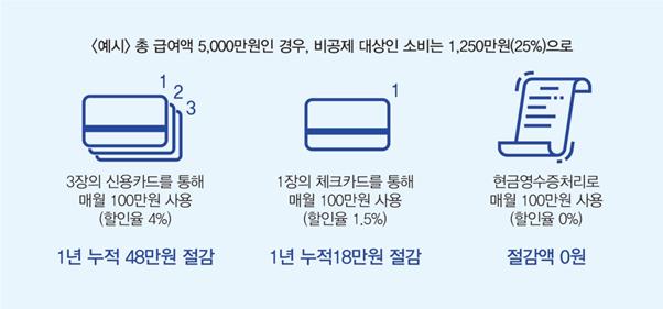[절세미인] ③ 소비편-신용카드 上 3 4