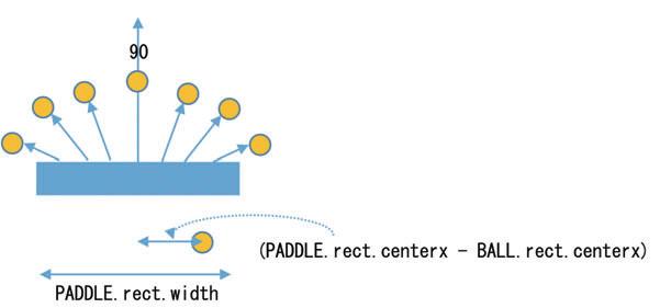 파이썬으로 블록깨기 게임 만들기2 : 네이버 포스트