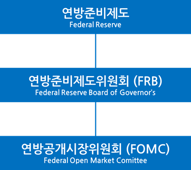 "[FOMC 바로보기] ① FOMC의 상위 기관, ""연방준비제도"" image"