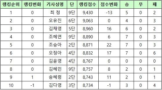 2019_09_여자기사_랭킹.jpg