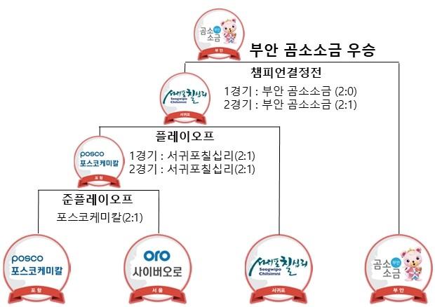 포스트시즌_대진표.jpg