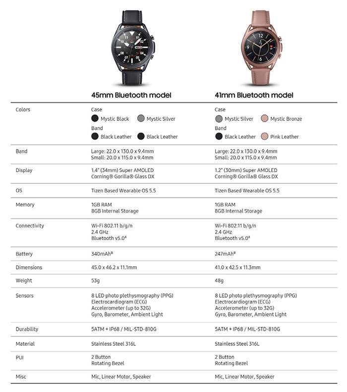 Samsung Galaxy Watch 3: 45mm vs 41mmComparison