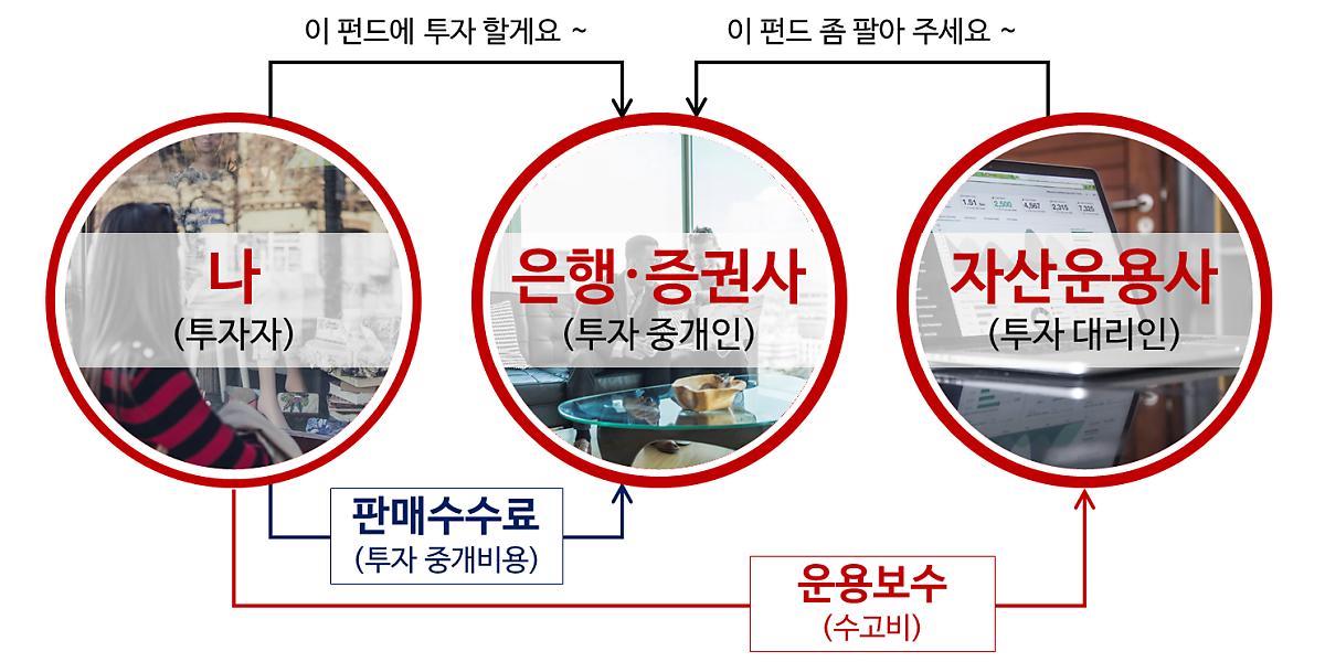 [펀드사전] 삼성펀드는 삼성증권에서만 살 수 있다? 1