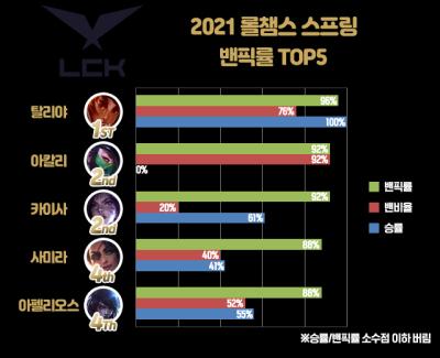 2021 LCK 스프링 밴픽률 TOP5 분석