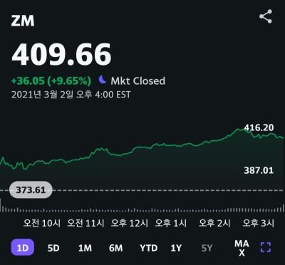 온라인 화상회의 기업 '줌(ZOOM)', 주가 하루새 9.65% 폭등